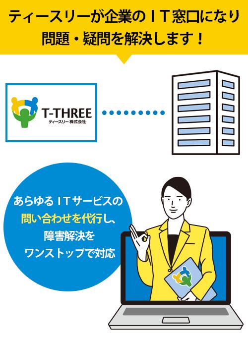 ティースリーが企業のIT窓口になり問題・疑問を解決します! あらゆるITサービスの問い合わせを代行し、障害解決をワンストップで対応